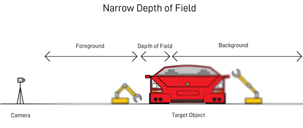 Machine Vision: Narrow Depth of Field in an Automotive Factory Setting