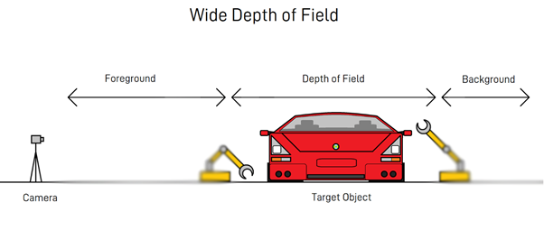 Machine Vision: Wide Depth of Field in an Automotive Factory Setting