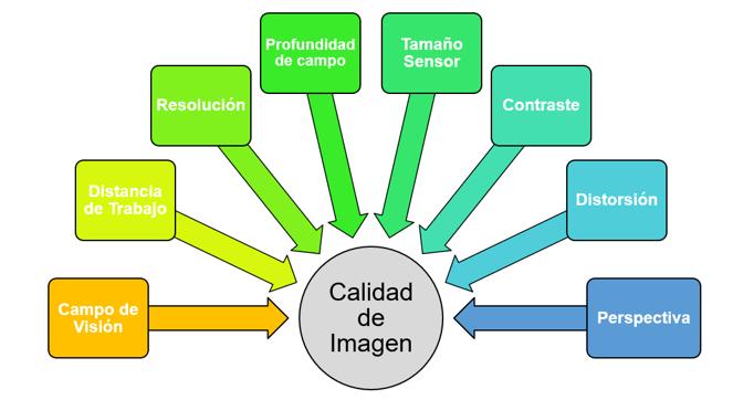 Optical & Image Quality Parameters for Machine Vision Optics