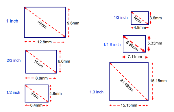Common sensor formats for machine vision cameras