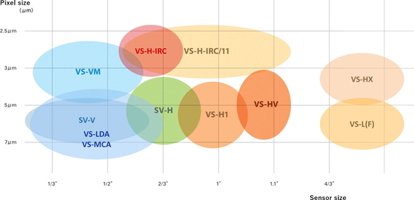 VST Lenses charted by sensor size and pixel size.