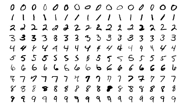 MNIST is a very popular open-source deep learning dataset comprising 70,000 examples of handwritten digits