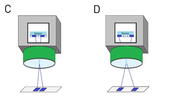 Sensor Resolution Calculation Equation Pixels Horizontal Vertical Diagram Machine Vision