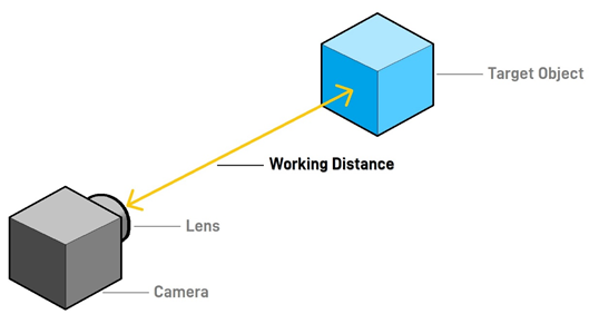 Optical Working Distance Parameter for Machine Vision & Photography